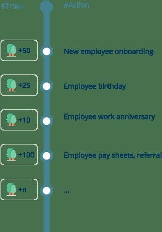 impact avec les employés